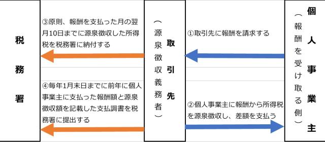 源泉徴収の流れの図