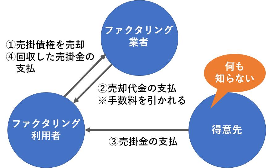 2社間ファクタリングの図