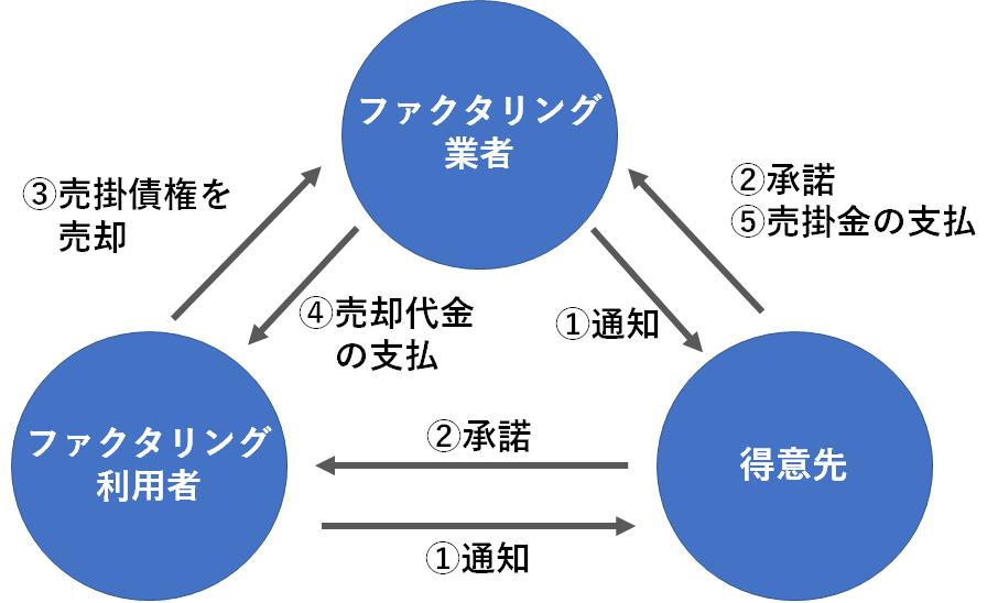 3社間ファクタリングの図
